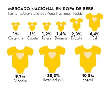 e681ed80e Según cifras del Observatorio de Moda Inexmoda – Raddar entregadas a  +NEGOCIOS (+n), Bogotá tiene la mayor participación en el mercado de ropa  para bebé con ...