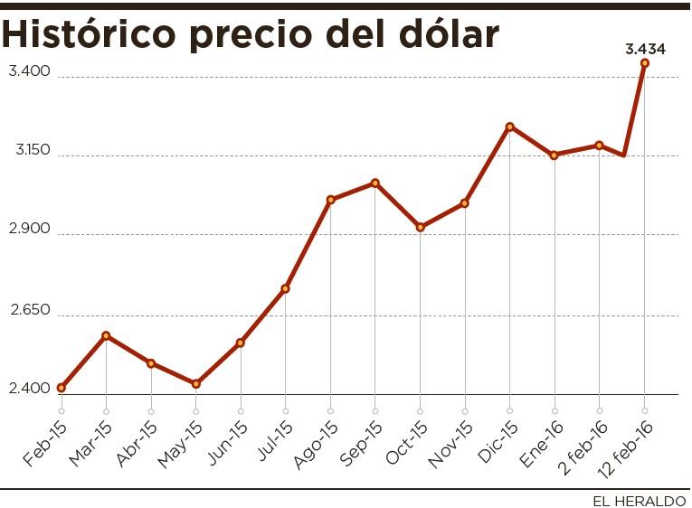 Esta Caída En Los Precios Afecta El Rendimiento De Las Empresas Del Sector Hidrocarburos Colombia Y Flujo Entrada La Moneda Verde Al País