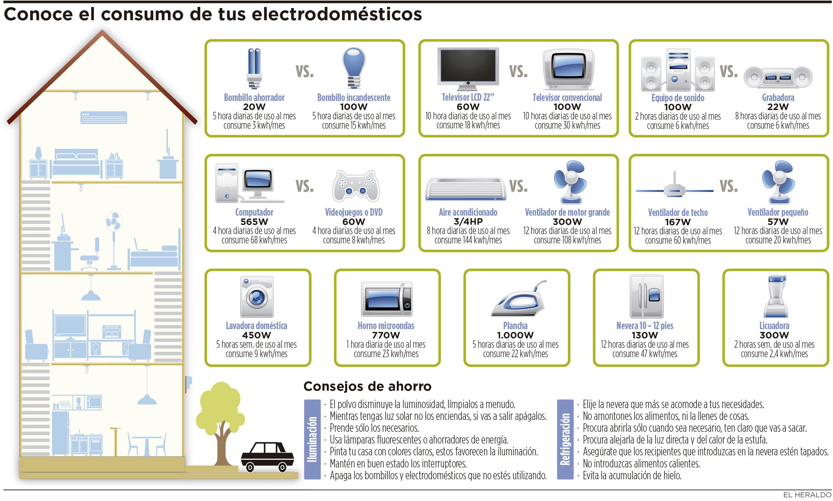 Cu nto consumen los electrodom sticos de su casa al mes - Lo ultimo en electrodomesticos ...