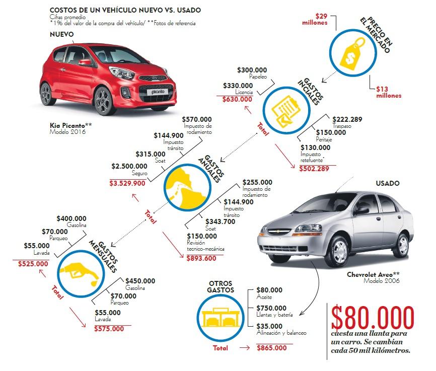 79c1b1a82 Lo que cuesta comprar y mantener un carro | El Heraldo