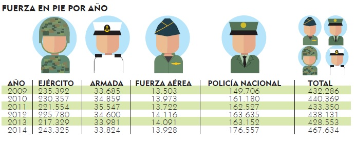 incremento para las fuerzas armadas de colombia 2016