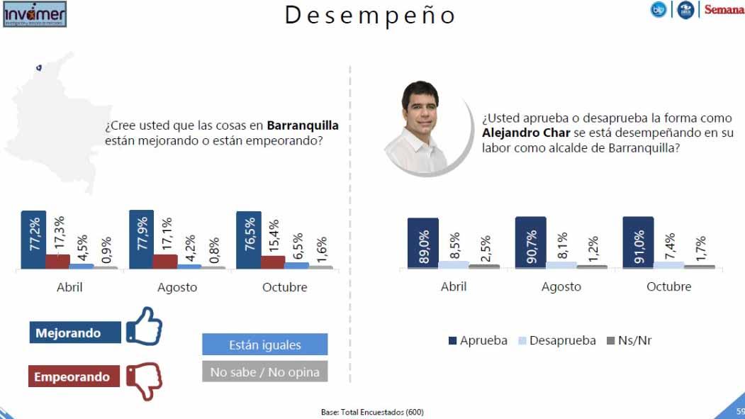 Sondeo del alcalde actual, Alejandro Char.