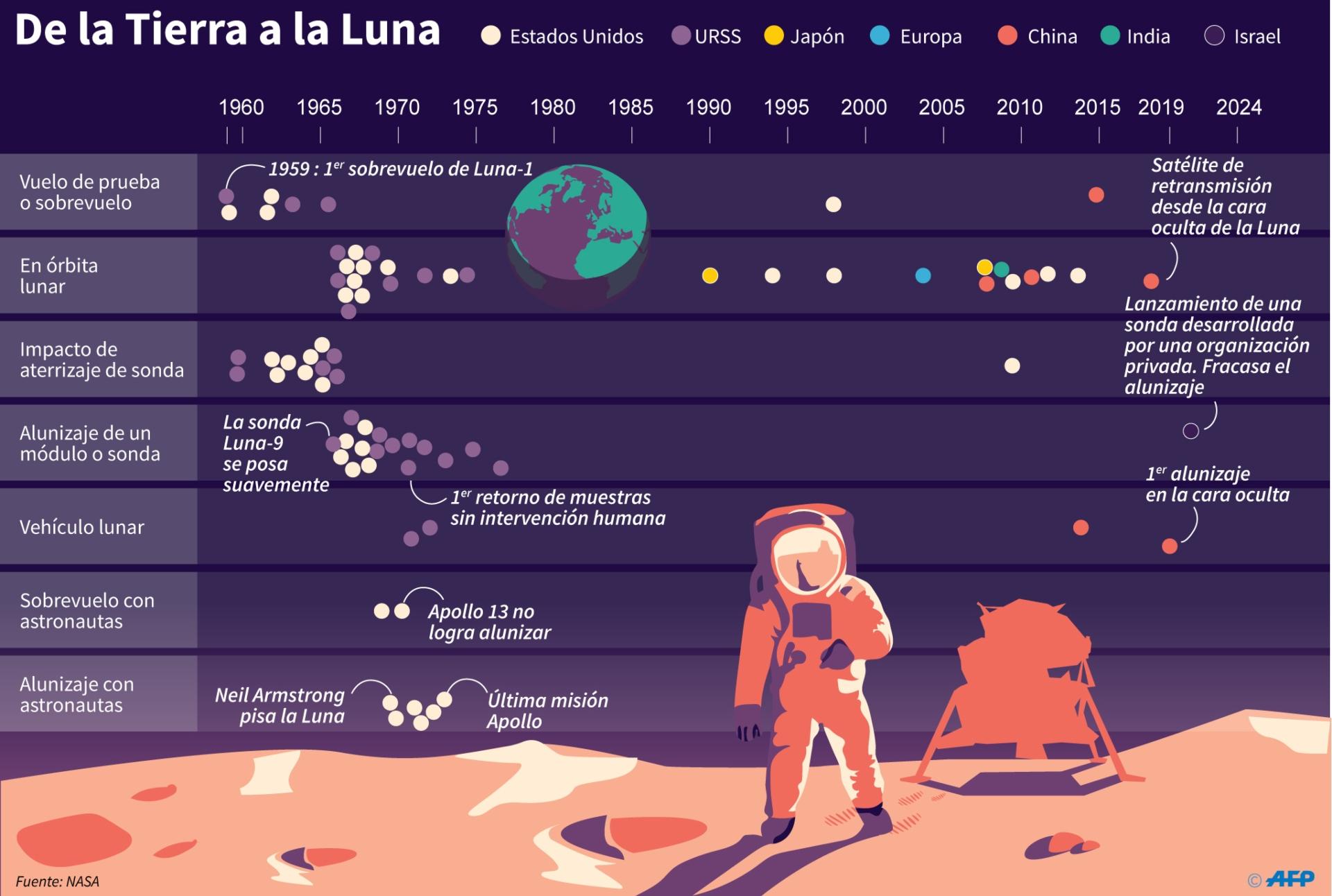 Infografía que muestra la carrera espacial iniciada desde 1960.