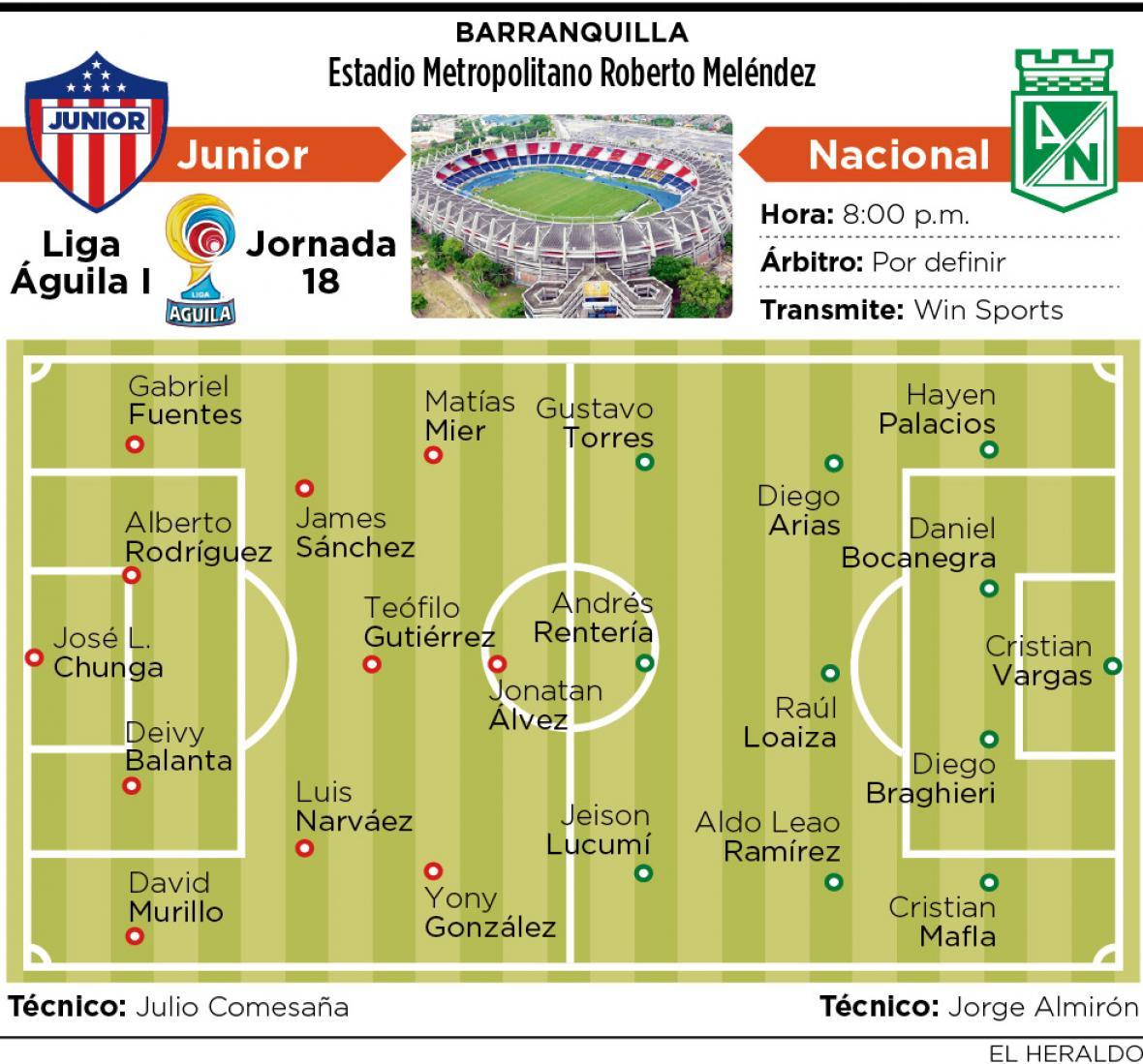 Múltiples cambios para enfrentar a Junior de Barranquilla — Atlético Nacional