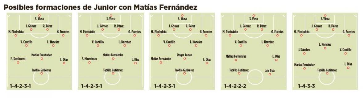 These would be the game system where Chilean midfielder Matías Fernández could be accommodated in Junior's initial training. I could play free to the midfield, but it can also be accommodated a little lower next to a flyer 6.