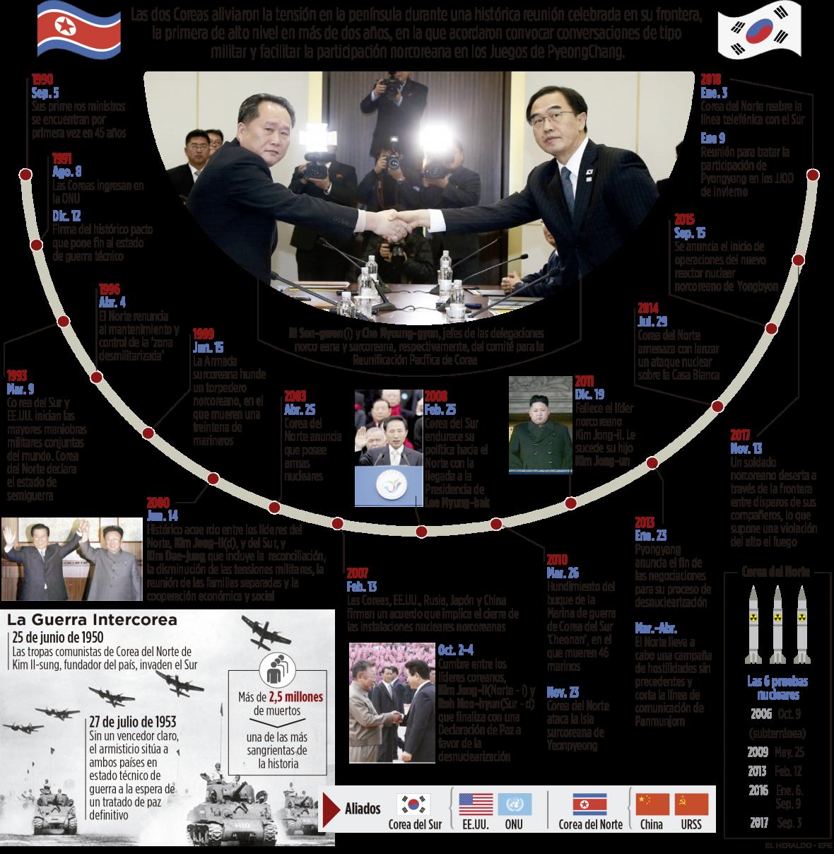 Seúl propone a Pyongyang una nueva reunión el lunes para hablar de los Juegos Olímpicos de Invierno