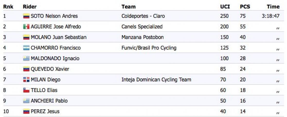 Así quedó la tabla de resultados del Panamericano de Ruta.