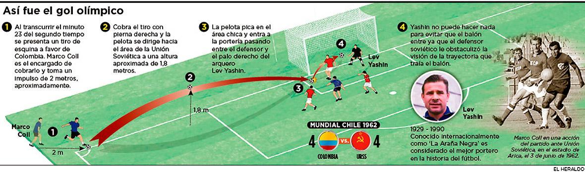 Image result for el gol a los olimpicos