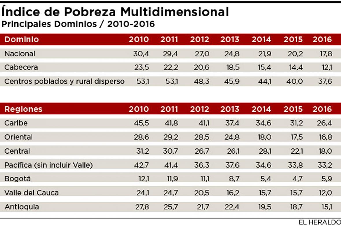 Barranquilla mejoró en índice de pobreza monetaria | El ...