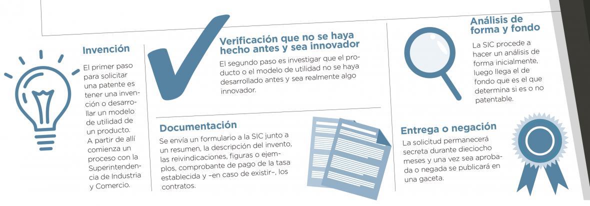 Patentes Qu Son Y Qui Nes Pueden Solicitarlas El Heraldo