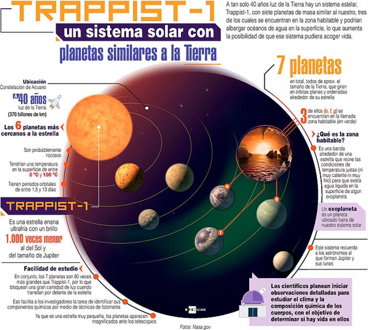 Resultado de imagen de Nuevos Sistemas planetarios Trappist 1