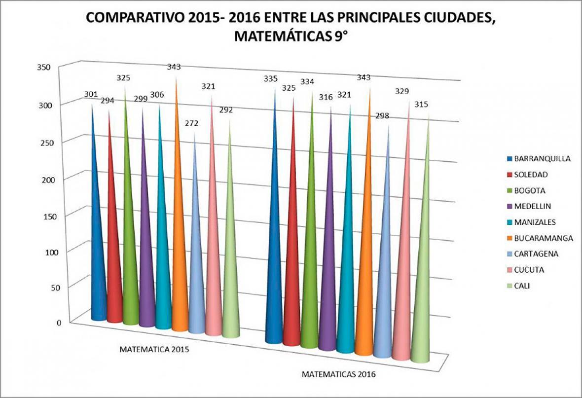 Comparativo 2015-2016 entre las principales ciudades, en matemáticas de noveno grado.