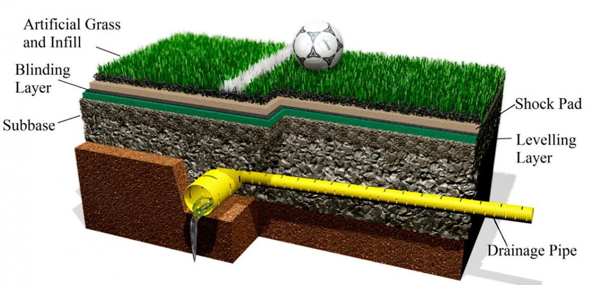 El nuevo estadio Moderno tendrá un campo de juego en grama sintética de 9.016 M2 aproximadamente.