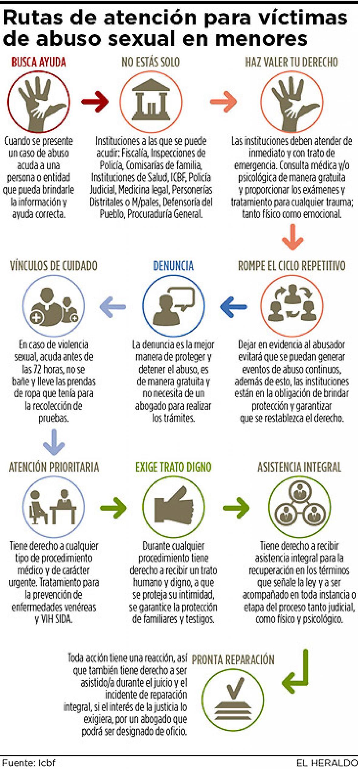 [Imagen: rutas-de-atencion-para-victimas-de-abuso...k=L1TIYBTp]
