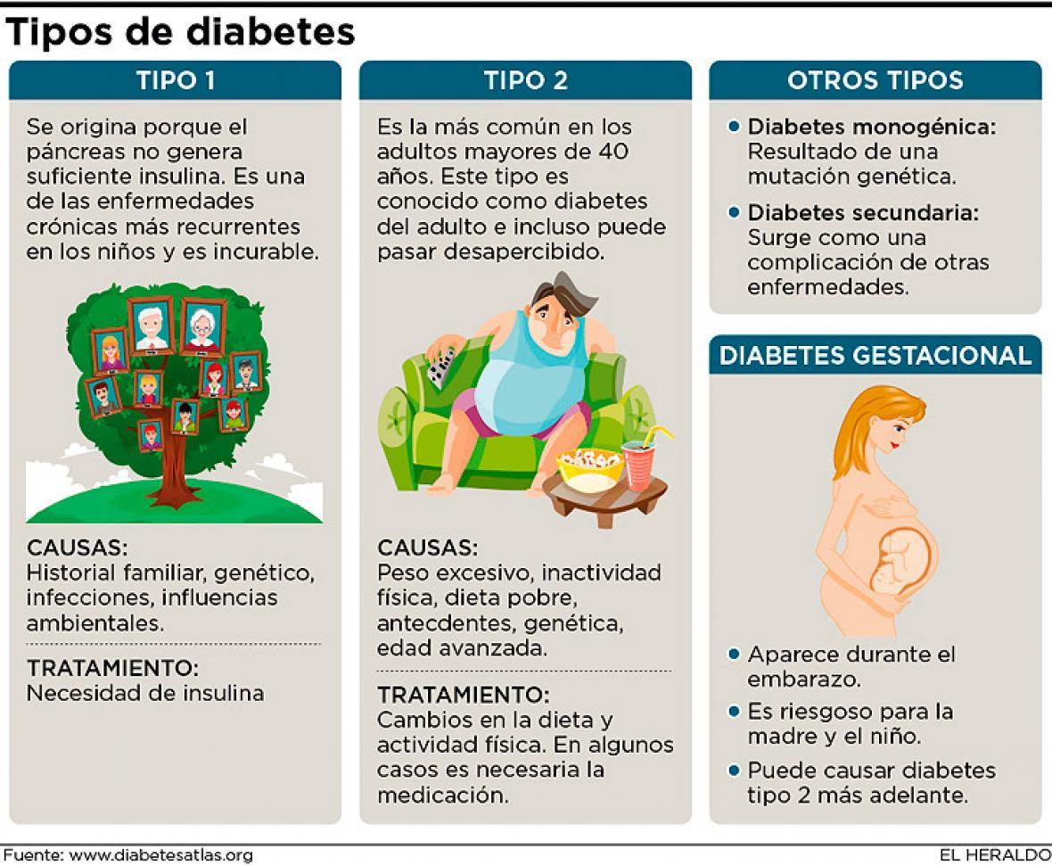 Ojo a las señales de diabetes no diagnosticada | El Heraldo