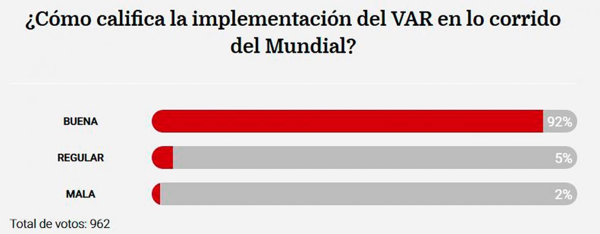 Resultados de la encuesta de EL HERALDO.