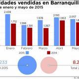 Las ventas inmobiliarias en  Barranquilla suman $1,1 billones