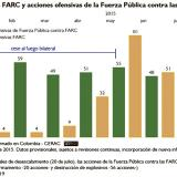 Reducción en acciones de las Farc durante segundo mes de cese al fuego
