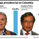 Iván Duque es el nuevo presidente de Colombia con el 54% de los votos