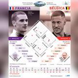 La capacidad atlética francesa contra el talento belga se enfrentarán por un cupo a la final