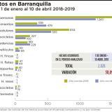 Se disparan denuncias por hurtos en Barranquilla