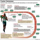 """La IAAF aplaude """"claridad"""" de la justicia en caso Semenya"""