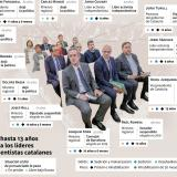 El Tribunal Supremo español impuso penas de entre 9 y 13 años de cárcel a nueve de los 12 líderes independentistas procesados por el fracasado intento de secesión de 2017. Cargos que ocupaban antes del intento de secesión, situación y penas.