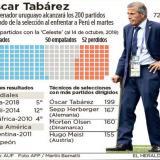 Tabárez cumple 200 partidos al frente de la selección uruguaya