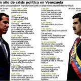 En clima de incertidumbre, Guaidó  y Parra citan este martes a sesiones a la Asamblea