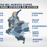 En video | Otros 10 mil cupos de Jóvenes en Acción para Barranquilla