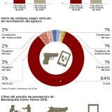 Infografía: Estadísticas de robos de celulares en Barranquilla