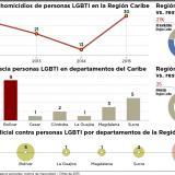 Infografía: La Costa, donde más amenazan a la comunidad LGBTI