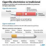 Cigarrillo electrónico vs. tradicional
