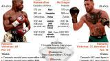 Mayweather contra McGregor: el último circo de Las Vegas