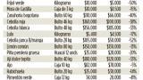 Infografía: Comparativo de precios tras paro camionero
