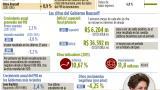 Infografía: Era Rousseff