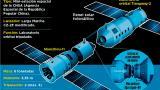 Infografía: El acoplamiento de Shenzhou-11