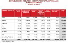 Presupuesto de inversión del Caribe pasaría de $8,9 en 2017 a $7,2 billones en 2018