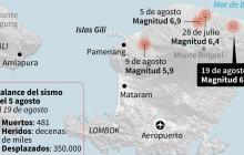 Nuevo sismo de 6,3 grados en Indonesia