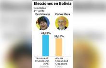 Evo Morales encabeza elecciones en Bolivia, pero irá a una histórica segunda vuelta