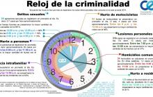 ¿A qué horas y qué días roban más a los colombianos?