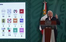 Oficialismo barrió en elecciones a gubernaturas de México