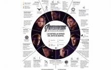 Estas son las estrellas detrás de los personajes de Avengers