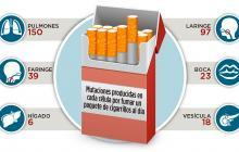 Infografía: Fumar un paquete de cigarrillos al día causa 150 mutacionesen las células pulmonares