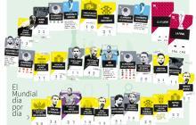 Infografía | Hechos que han marcado cada uno de los días del Mundial