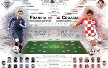 Francia vs. Croacia: todo tiene su final