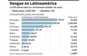 OPS alerta sobre incremento del dengue en Latinoamérica