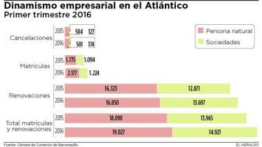 Entre enero y marzo se crearon 1.224 empresas en Atlántico