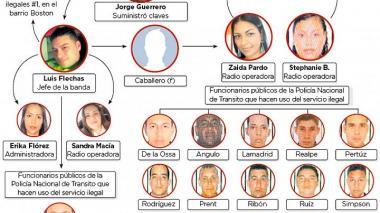 Destituyen a 15 policías capturados por red de corrupción con el Runt