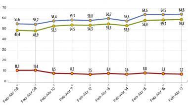 Barranquilla, Santa Marta y Cartagena, con el menor desempleo